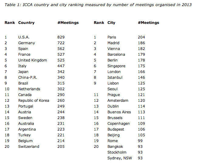 Ranking Paises y Ciudades Meetings